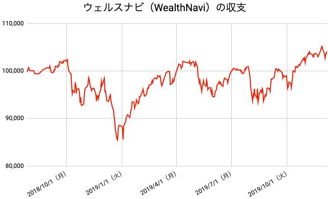 【運用71週目】WealthNavi(ウェルスナビ)の運用結果は前週比-385円(-0.37%)