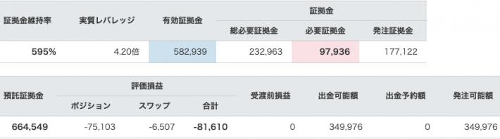 【運用50週目】トラリピの実質利益は前週比+21,405円、通算-17,061円