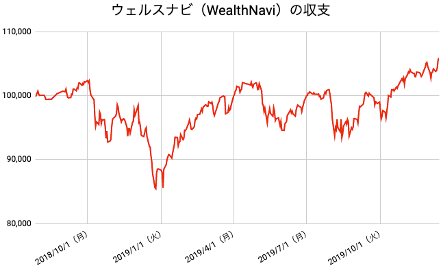 【運用72週目】WealthNavi(ウェルスナビ)の運用結果は前週比+1,660円(+1.59%)