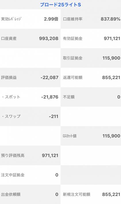 【運用28週目】トラッキングトレードの実質利益は前週比+42,607円、通算+71,121円