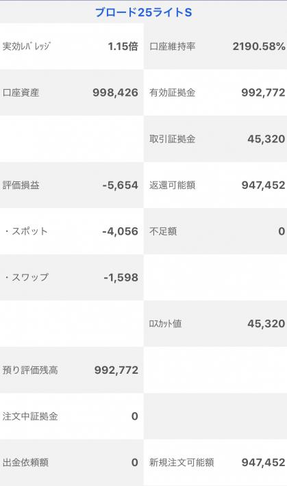 【運用30週目】トラッキングトレードの実質利益は前週比+14,745円、通算+92,772円