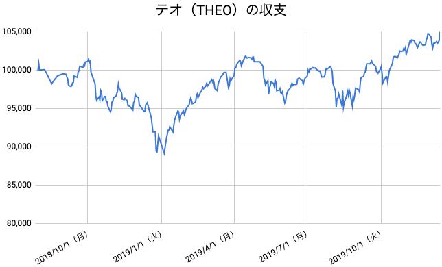 【運用72週目】THEO(テオ)の運用結果は前週比+1,516円(+1.47%)