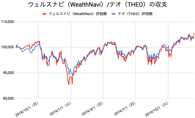 【運用72週目】WealthNavi(ウェルスナビ)とTHEO(テオ)の比較