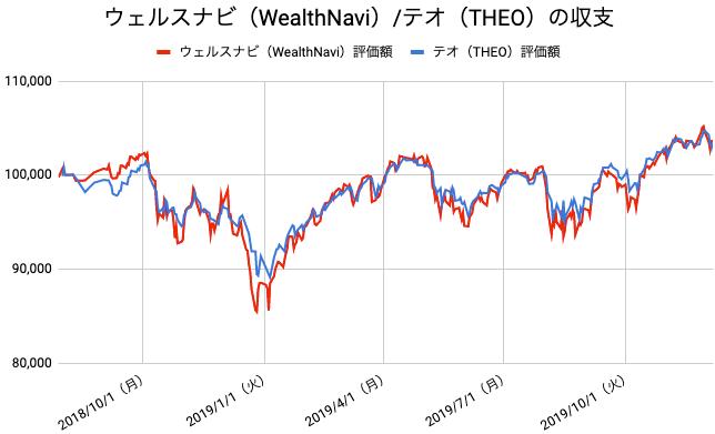【運用71週目】WealthNavi(ウェルスナビ)とTHEO(テオ)の比較