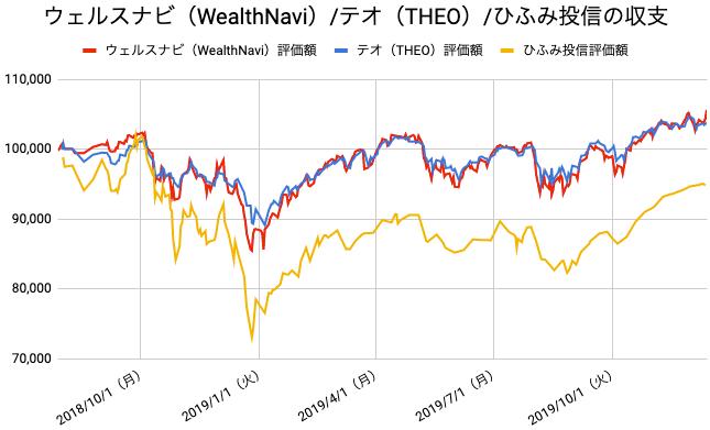 【運用72週目】WealthNavi(ウェルスナビ)とTHEO(テオ)とひふみ投信の比較