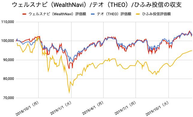 【運用71週目】WealthNavi(ウェルスナビ)とTHEO(テオ)とひふみ投信の比較