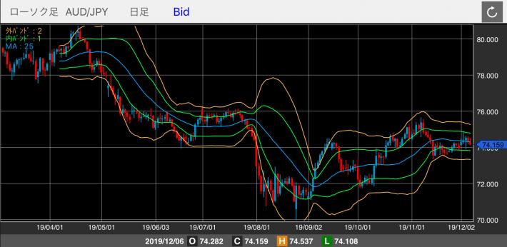 豪ドル/円(AUD/JPY)の日足チャート(ボリンジャーバンド付き)
