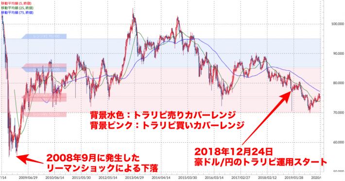 豪ドル/円 週足チャート(トラリピ運用レンジ、移動平均線付き)