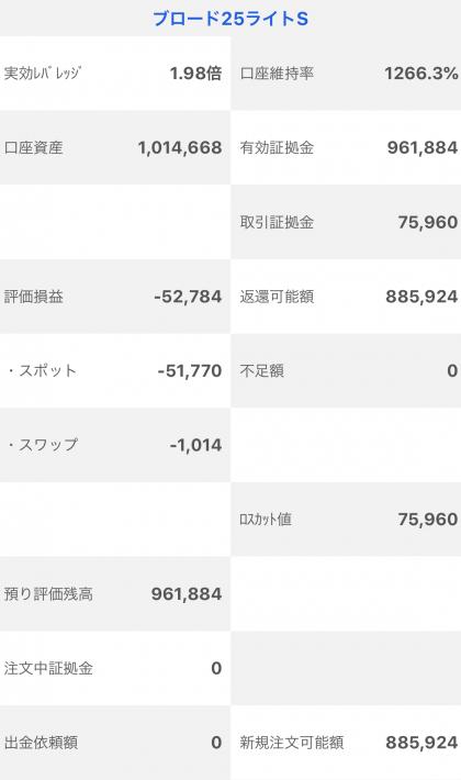 【運用36週目】トラッキングトレードの実質利益は前週比+32,959円、通算+61,884円