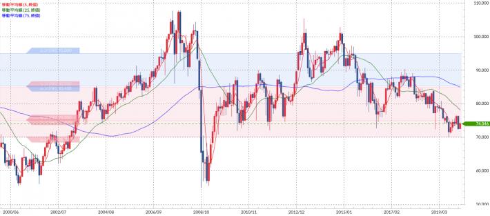 豪ドル/円買い2020年以降のチャート