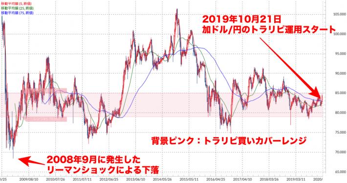 加ドル/円 週足チャート(トラリピ運用レンジ、移動平均線付き)