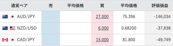 【運用63週目】トラリピの実質利益は前週比-26,252円、通算-145,226円