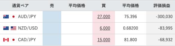 【運用65週目】トラリピの実質利益は前週比-111,606円、通算-364,562円