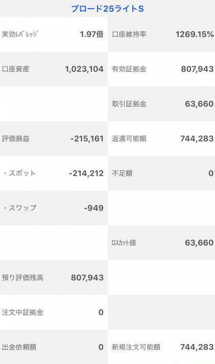 【運用44週目】トラッキングトレードの実質利益は前週比-35,654円、通算-92,057円