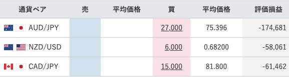 【運用68週目】トラリピの実質利益は前週比+140,256円、通算-205,809円
