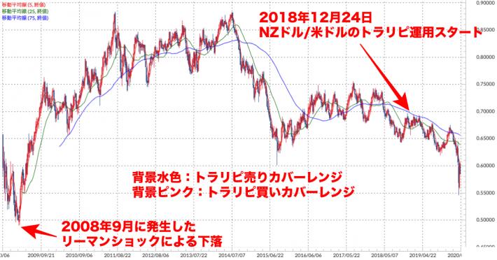NZドル/米ドル 週足チャート(トラリピ運用レンジ、移動平均線付き)