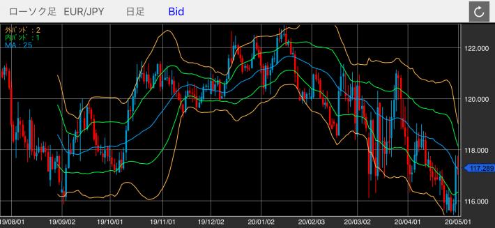 ユーロ/円(EUR/JPY)の日足チャート(ボリンジャーバンド付き)
