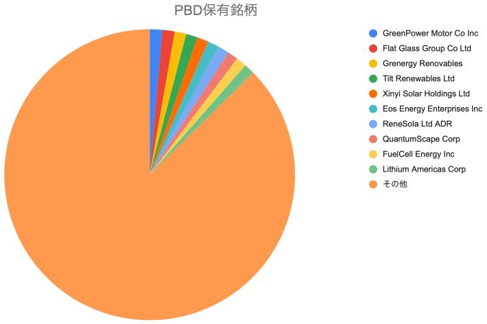 PBD(インベスコ・グローバル・クリーン・エネルギー ETF)の保有銘柄