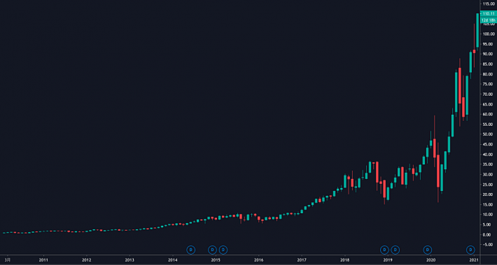 TQQQ運用開始(2010年2月9日)からの株価