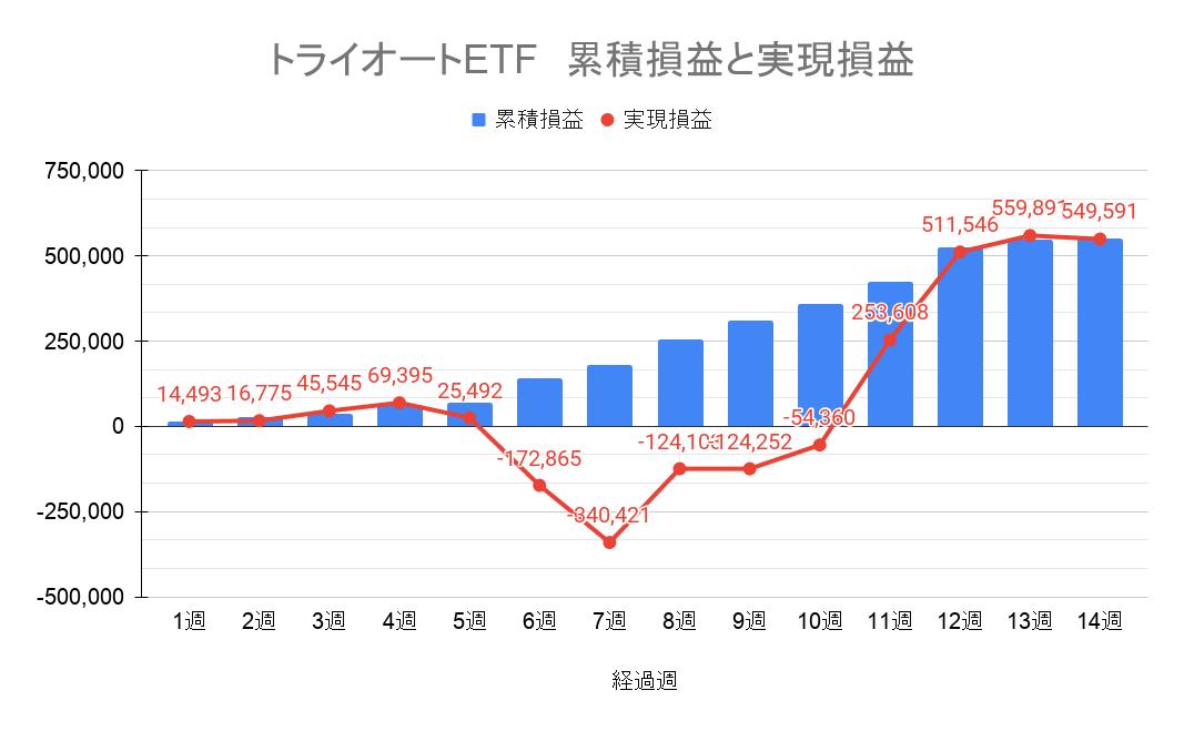 トライオートETF 通算の結果