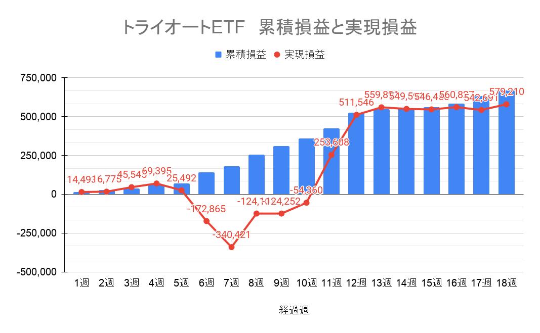 トライオートETF 週単位の通算運用実績