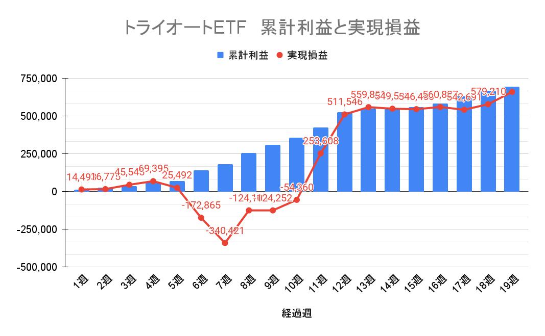 トライオートETF 週別の累積損益と実現損益