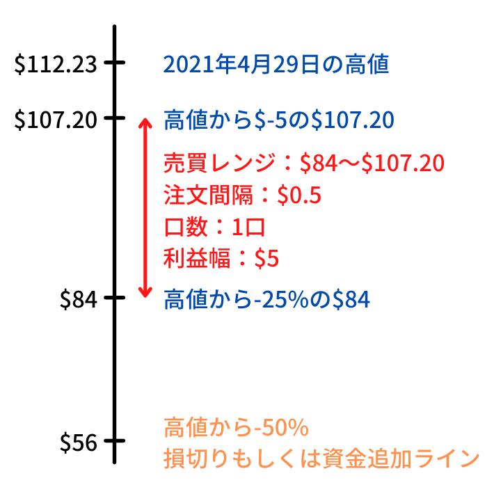 40万円ではじめるトライオートETFの自動売買範囲