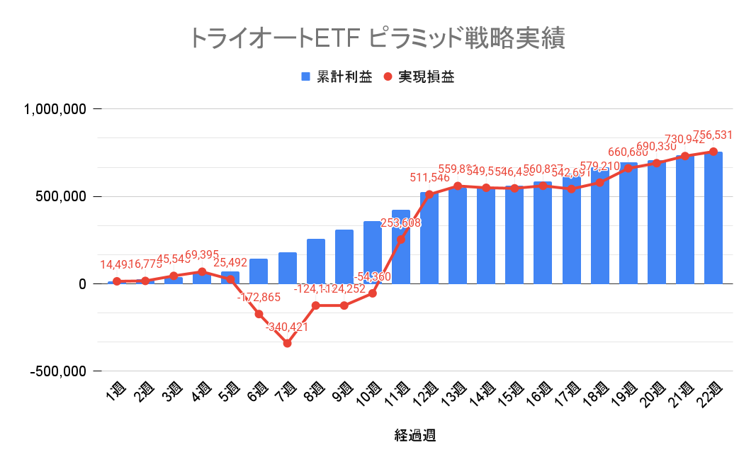トライオートETF ピラミッド戦略 週別の累積損益と実現損益