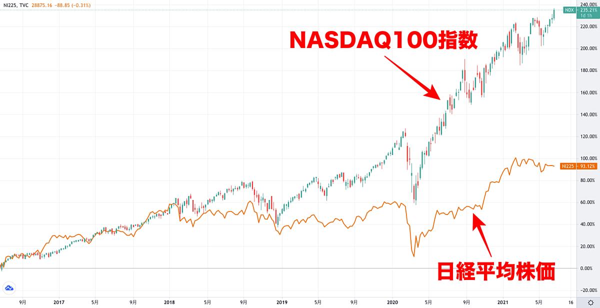 高成長性のナスダック100指数と日経平均株価の比較