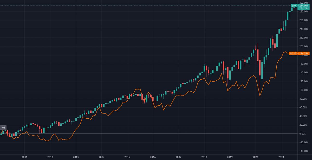 日経平均株価と米国S&P500指数の比較