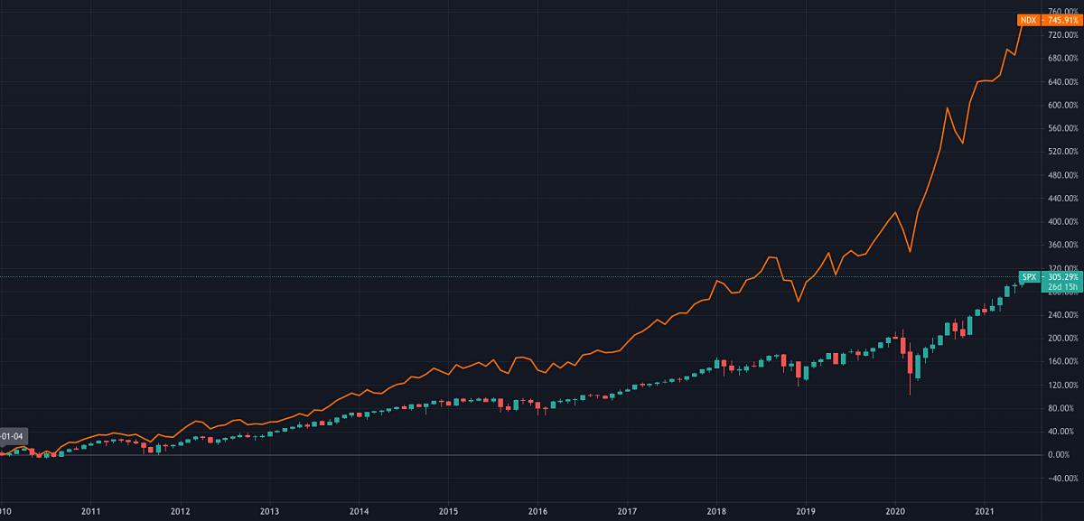米国 S&P500指数とNASADQ100指数の比較