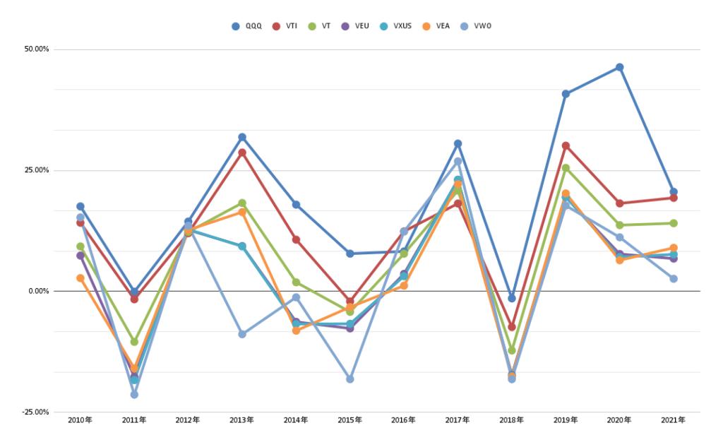年別、市場別ETF騰落率 2021年9月1日